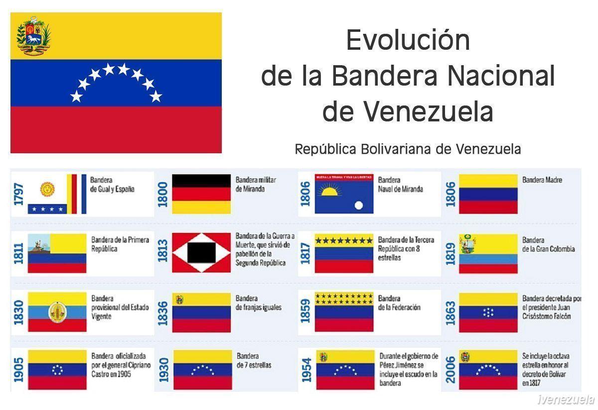 Bandera Nacional de Venezuela   Símbolo Patrio